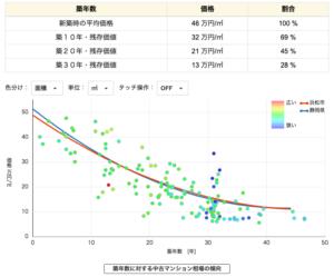 浜松市の中古マンションの価格相場推移をグラフで確認